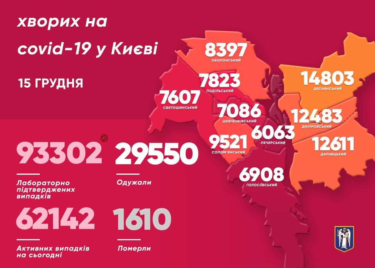 Статистика 15 декабря, COVID-19, КИЕВ