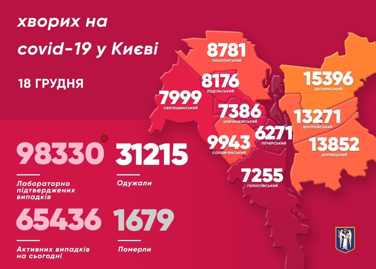 Ститистика на COVID-19, Киев, 18 декабря, Виталий Кличко, мэр Киева