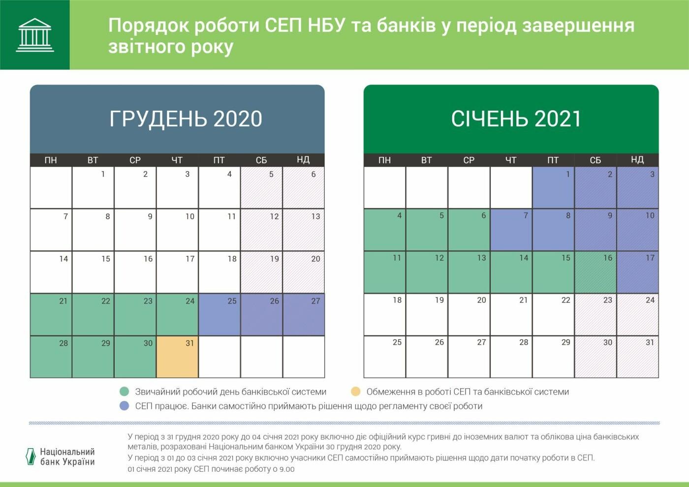 Как в Киеве будут работать банки на Новый год и Рождество, Фото Нацбанка
