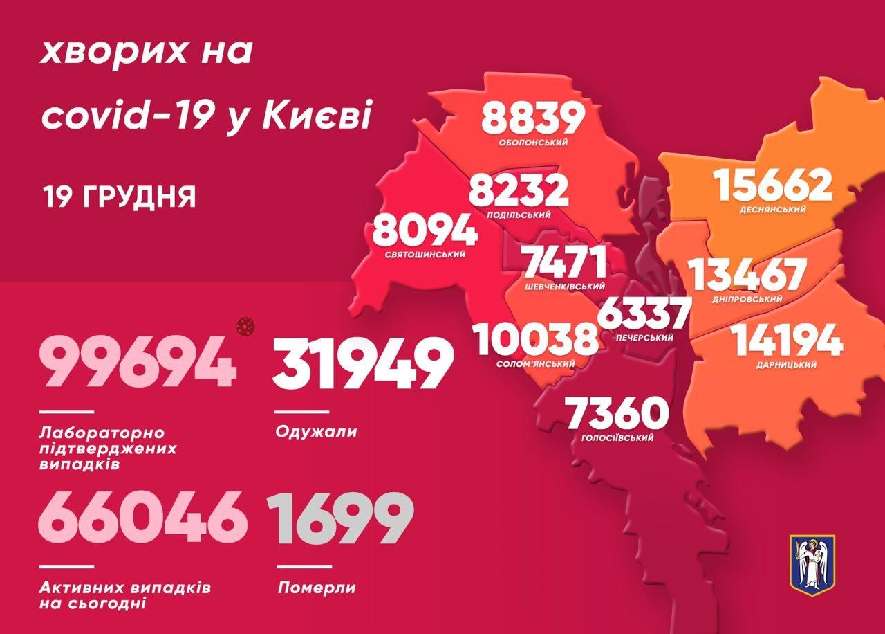 Коронавирус в Киеве. Статистика по районам на 19 декабря., Фото из Telegram-канала Виталия Кличко.