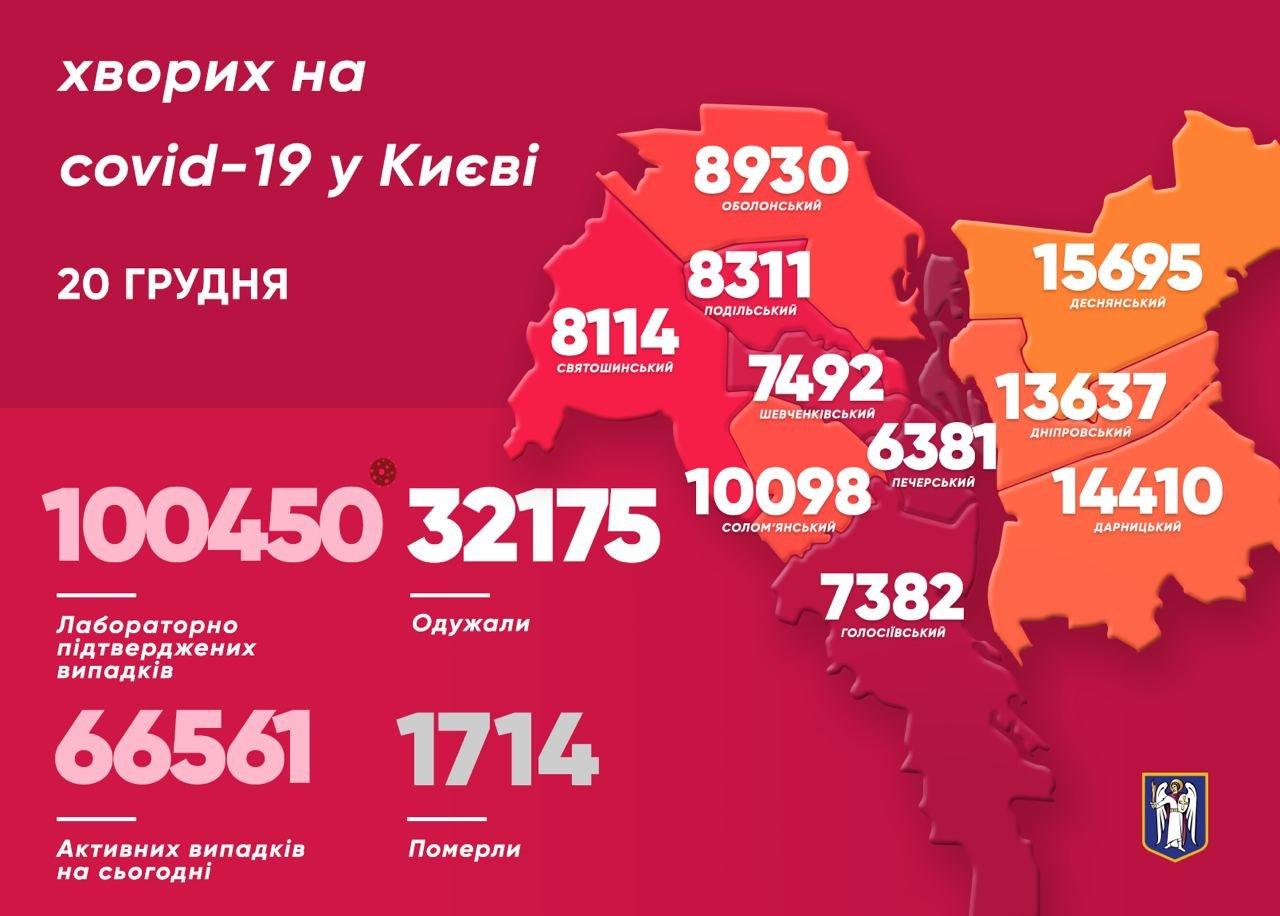 Коронавирус в Киеве: появилась статистика COVID-19 по районам на 20 декабря, фото-1