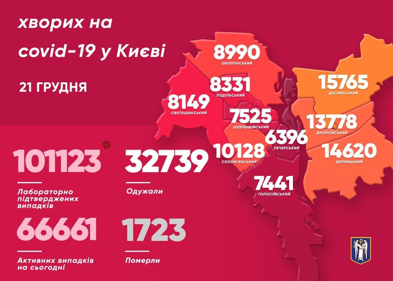 Статистика COVID-19, 21 декабря, Киев
