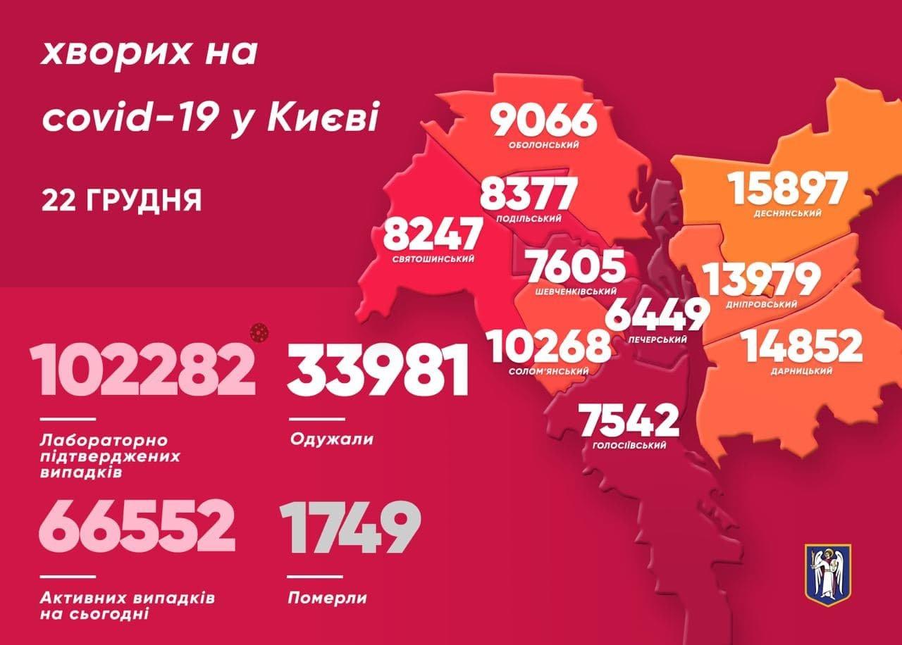 Статистика, COVID-19, Киев, мэр Киева Виталий Кличко