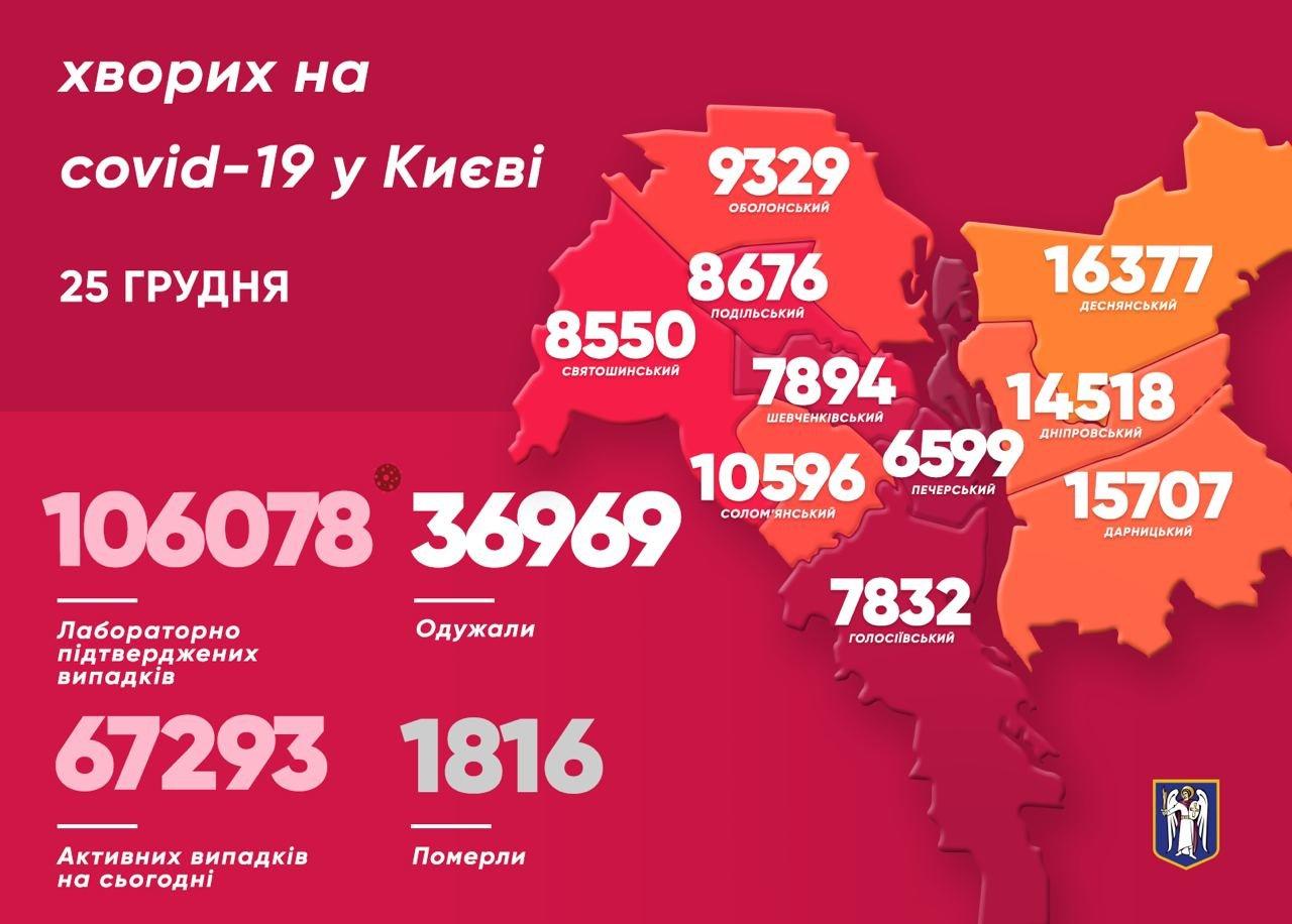 Коронавирус в Киеве:статистика COVID-19 по районам на 25 декабря, Фото из Telegram-канала Виталия Кличко