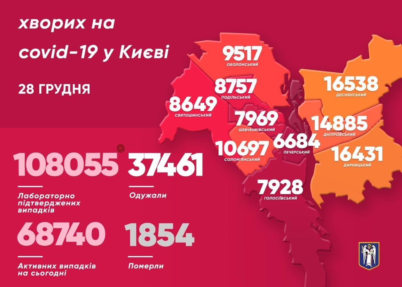 Статистика COVID-19, 28 декабря, Киев