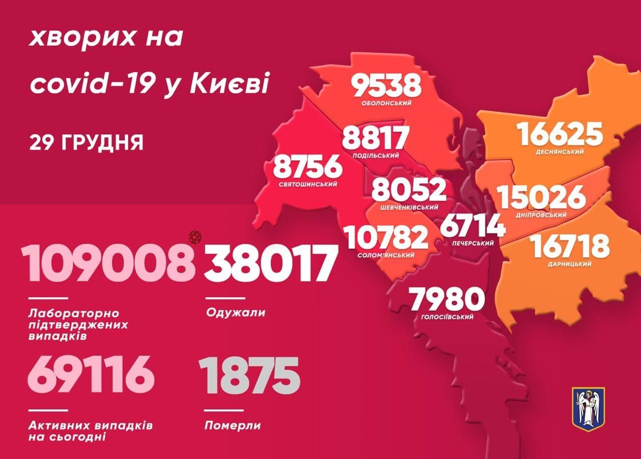 Статистика COVID-19, Киев, 29 декабря