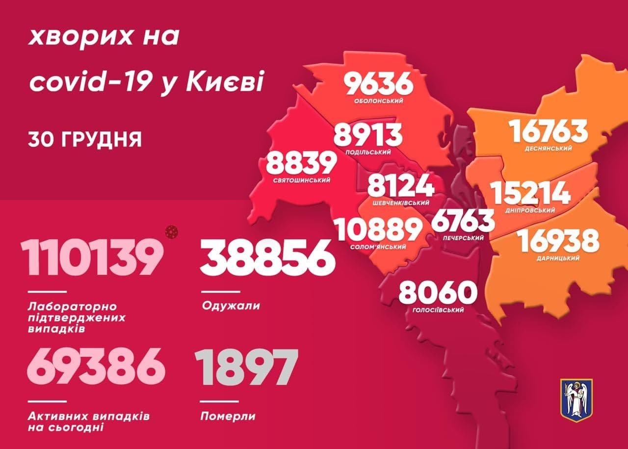 Статистика COVID-19, Киев, 30 декабря, Telegram- канал мэра Киева Виталия Кличко