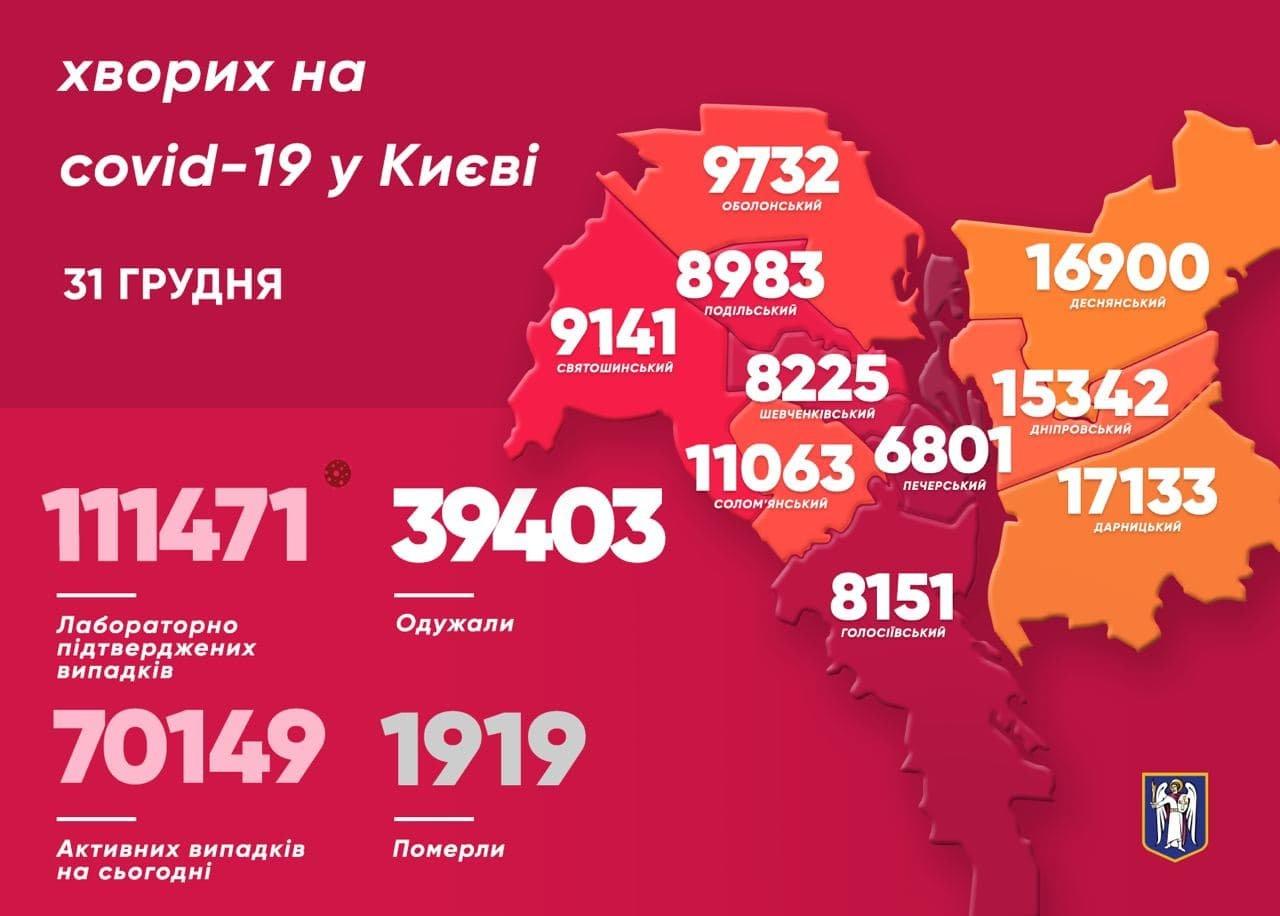 Статистика COVID-19 в Киеве 31 декабря