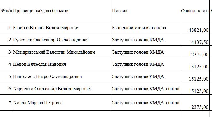 Зарплата Кличко и его заместителей за декабрь