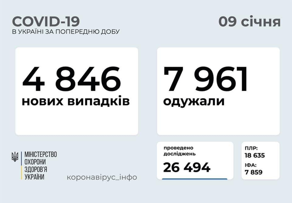 Коронавирус в Украине: статистика на 6 января по областям., Фото Минздрава.