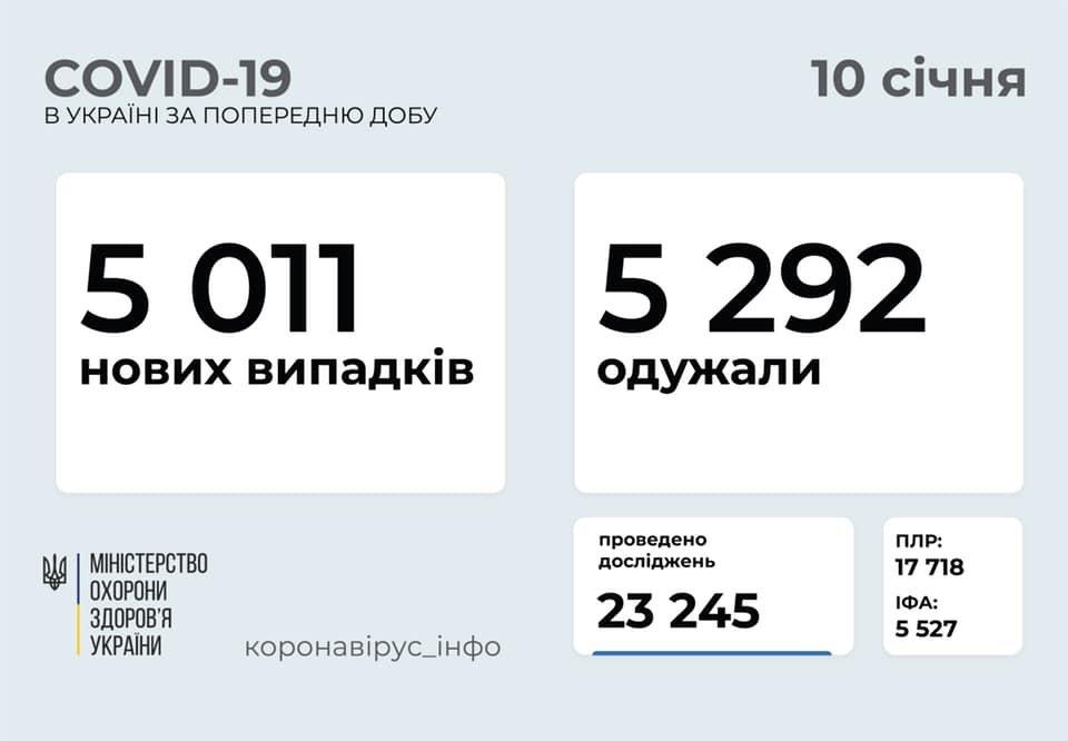 Коронавирус в Украине: статистика на 10 января по областям.