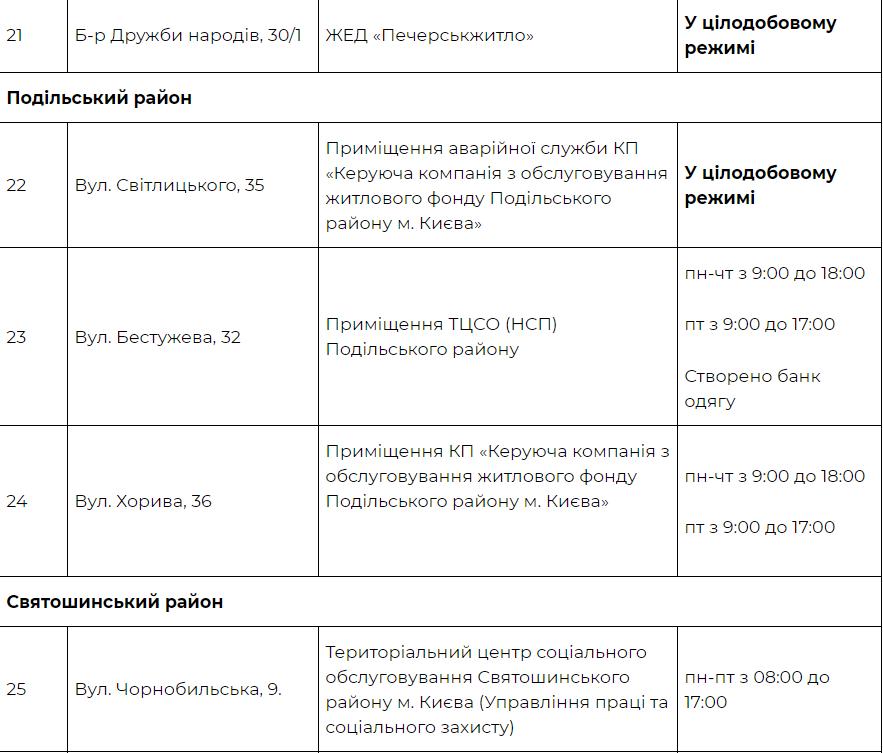 В Киеве заработают 32 теплопункта, КГГА