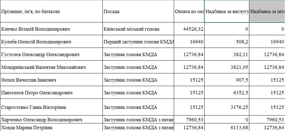 Зарплаты киевских чиновников за январь