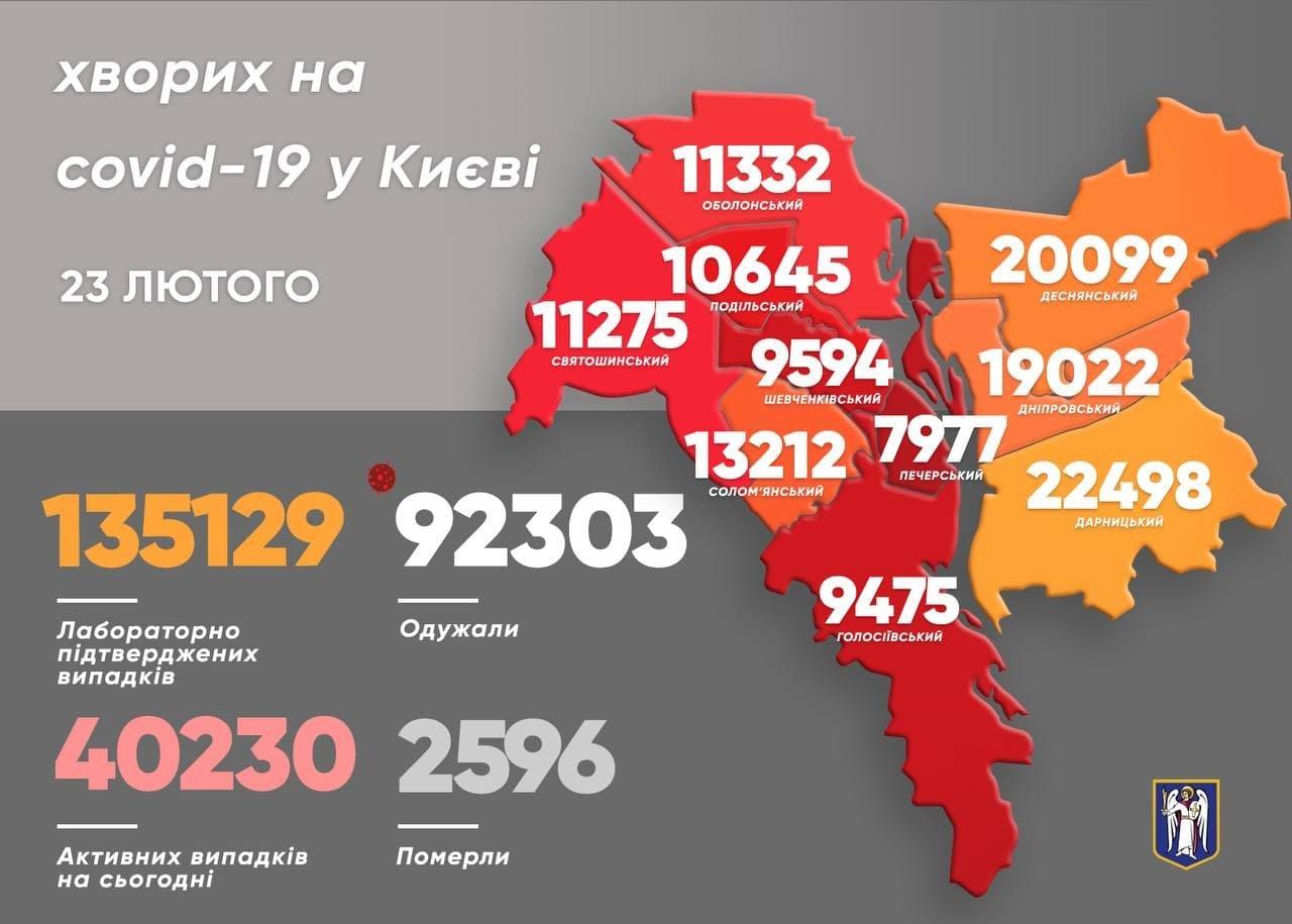 Статистика COVID-19, ФОТО: мэр Киева Виталий Кличко