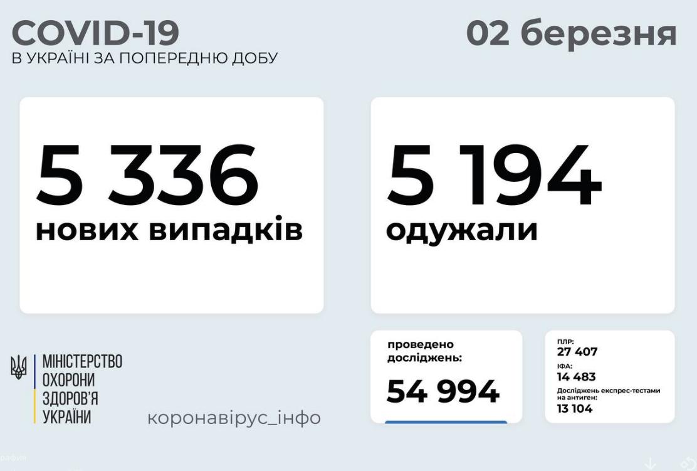 Коронавирус в Украине: статистика по областям на 2 марта
