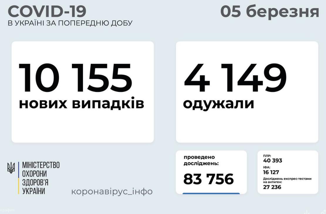 Коронавирус в Украине: статистика по заболеваемости на 5 марта , фото-1