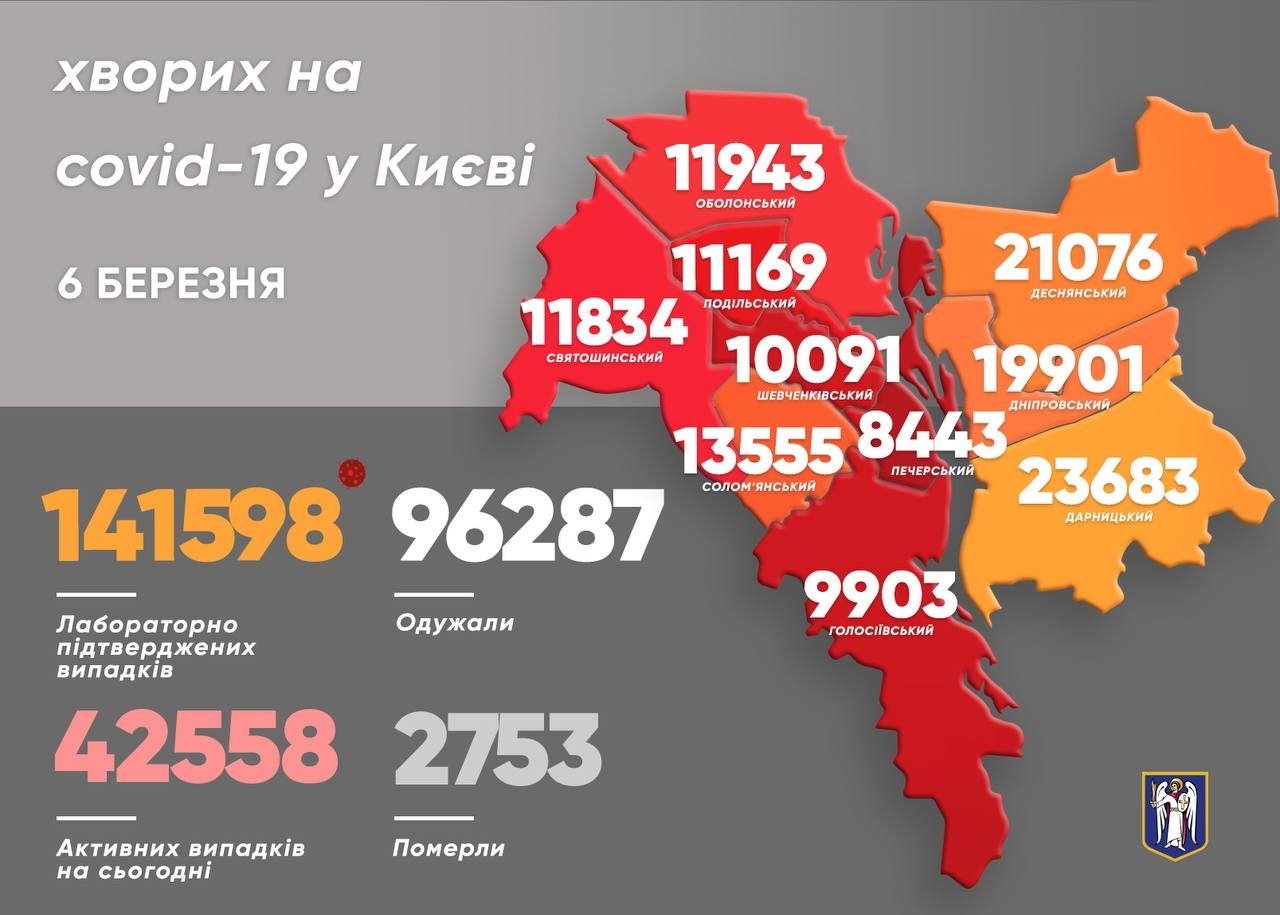 Коронавирус в Киеве: появилась статистика COVID-19 по районам на 6 марта, Фото: Виталий Кличко