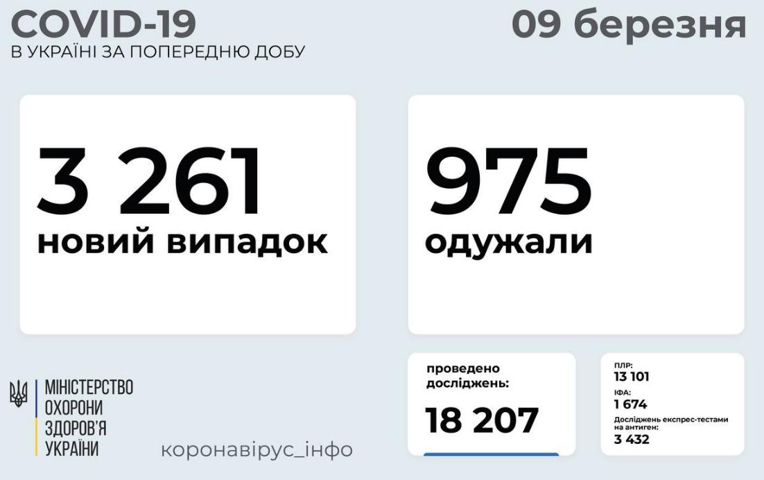 Коронавирус в Украине: сколько человек заболели, а сколько выздоровели за сутки, 9 марта, фото-1