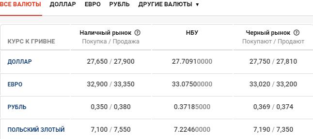Курс валют в Киеве сегодня, 9 марта , фото-1
