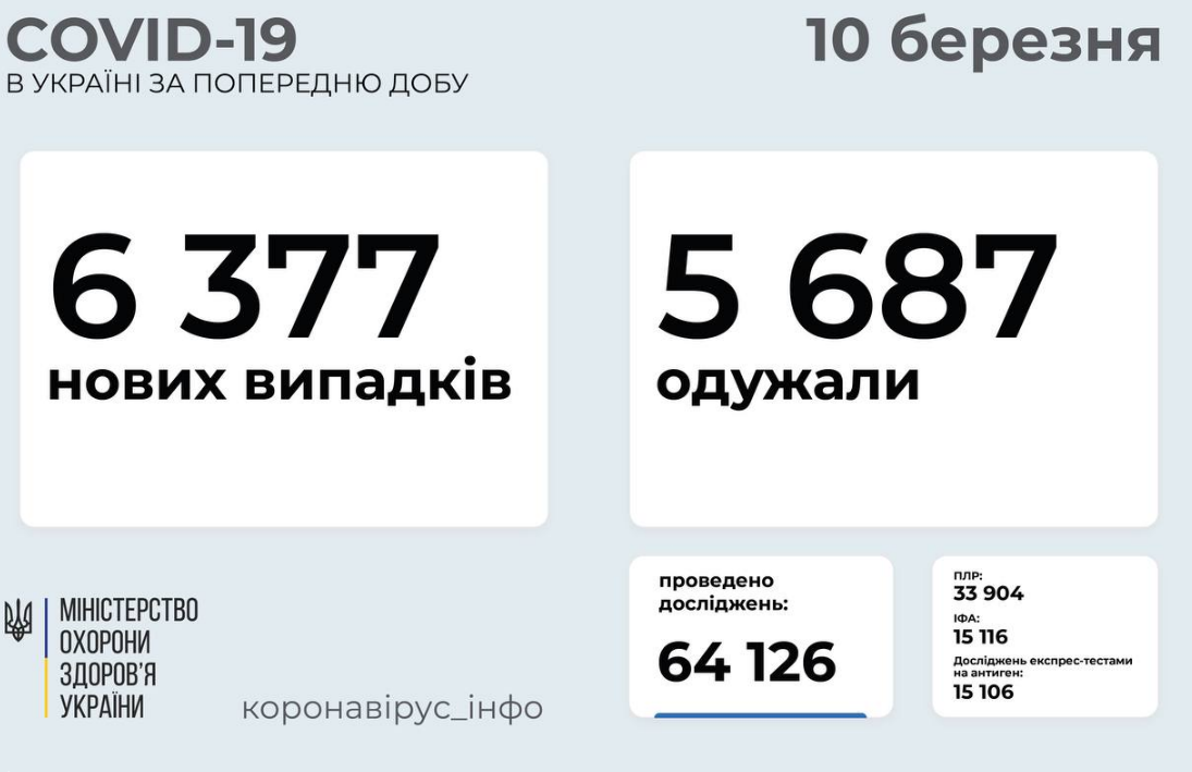 Коронавирус в Украине: статистика по областям на 10 марта, фото-1