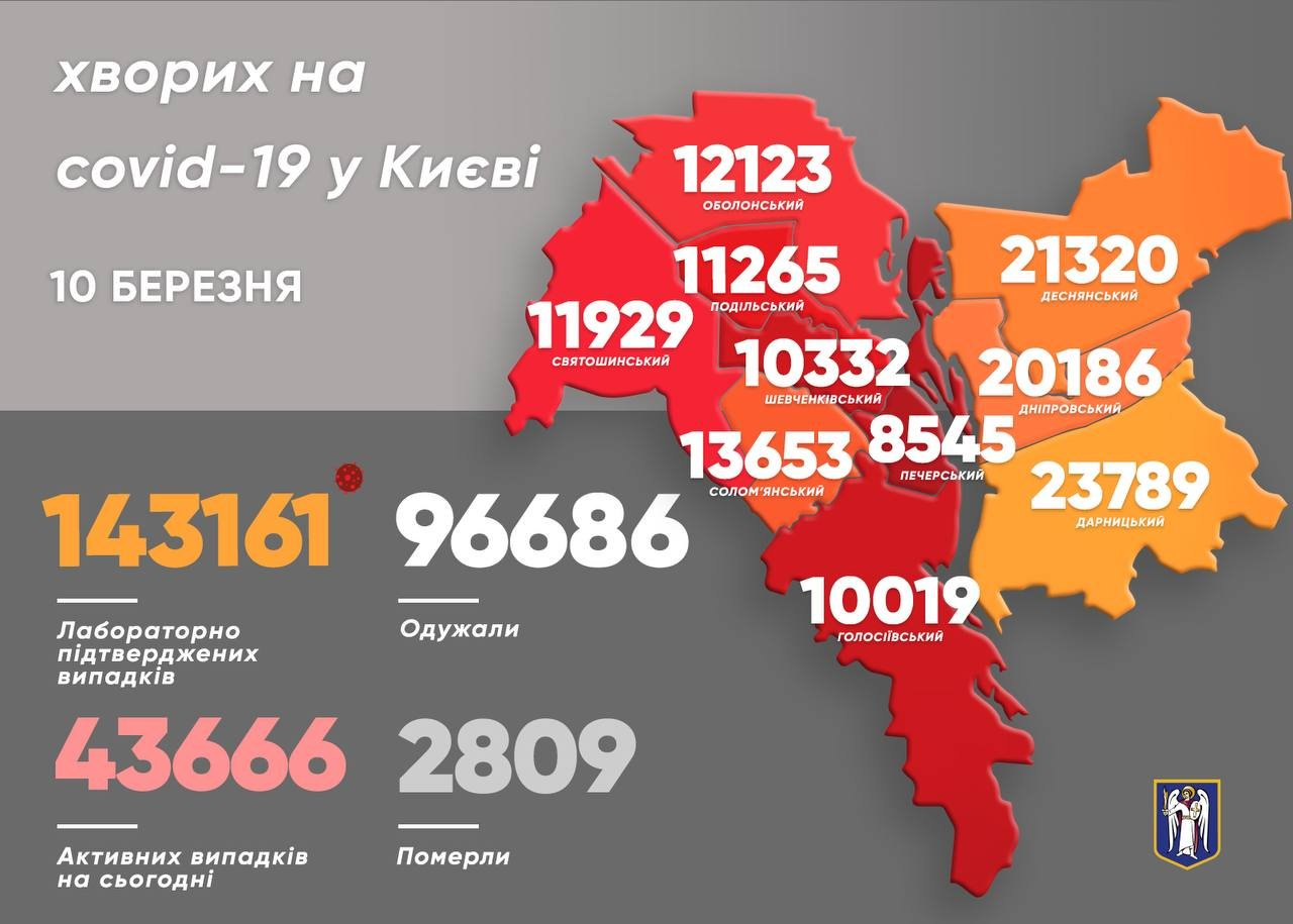 Статистика COVID-19 по районам на 10 марта., Фото из Telegram-канала Виталия Кличко.