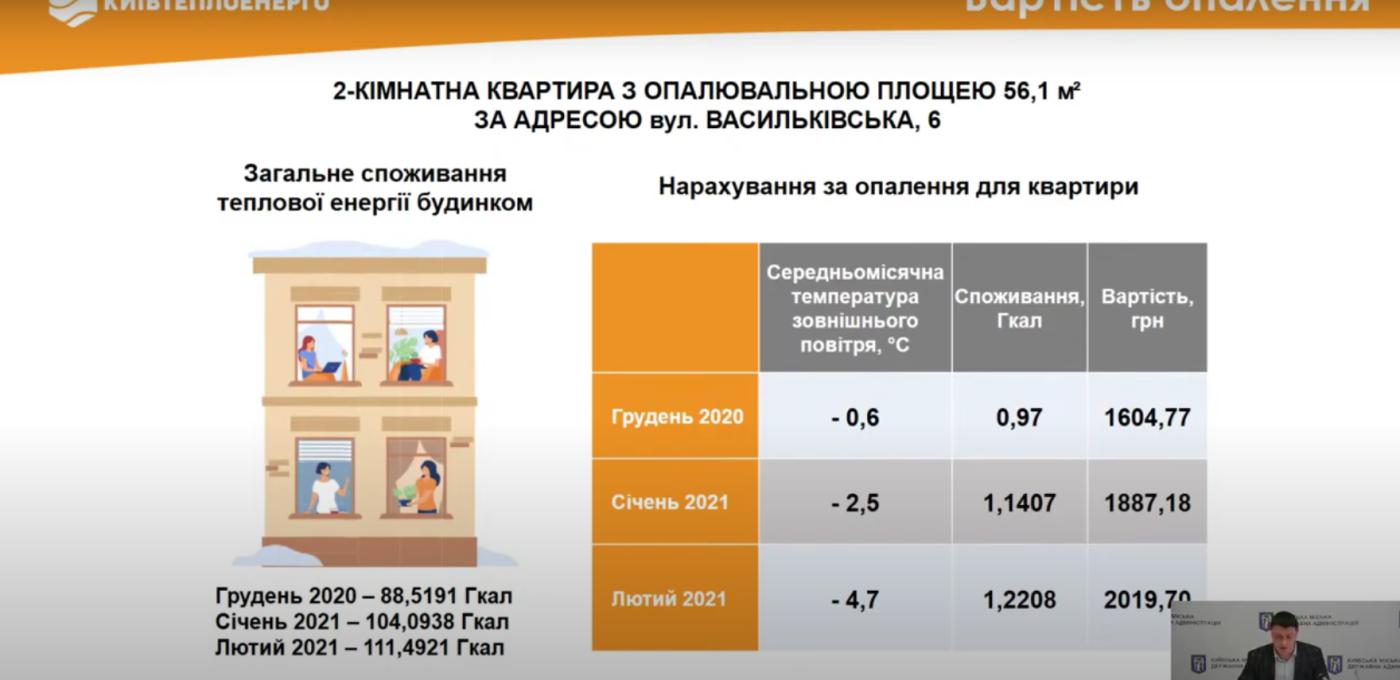 """Пример начислений в двухкомнатной квартире Киева, Фото: скрин  с онлайн-брифинге КП """"Киевтеплоэнерго"""""""