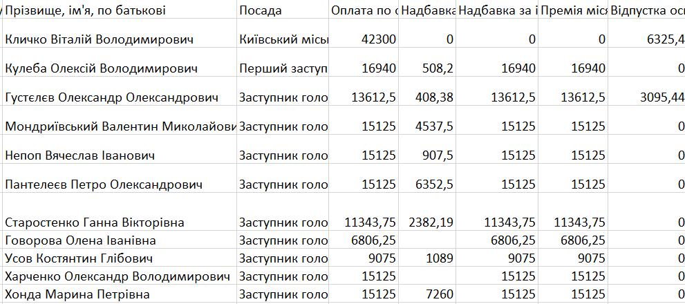 Зарплаты киевских чиновников