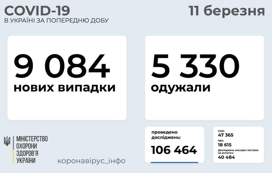Коронавирус в Украине 11 марта: статистика по областям , фото-1