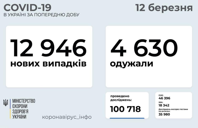 Коронавирус в Украине: статистика по областям на 12 марта , фото-1