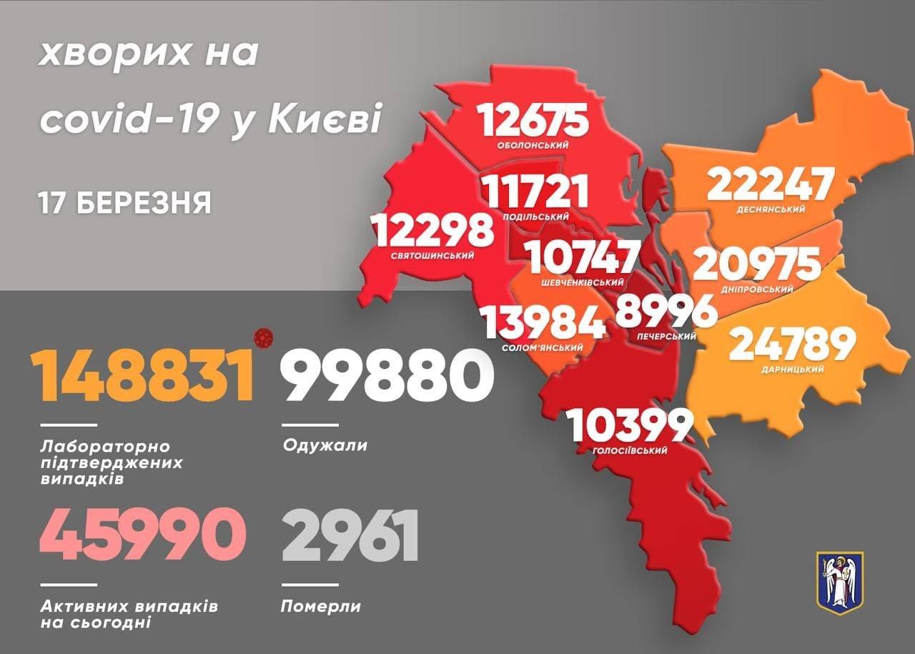 Статисктика в Киеве, COVID-19