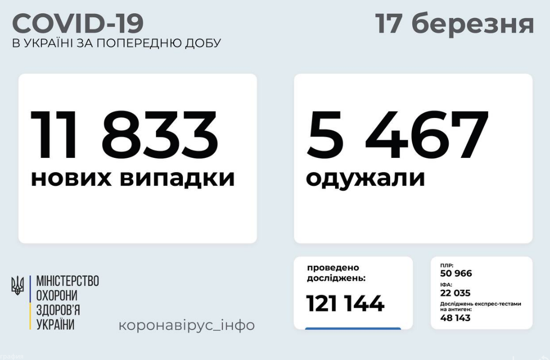 Коронавирус в Украине 17 марта: статистика заболеваемости по областям за сутки , фото-1