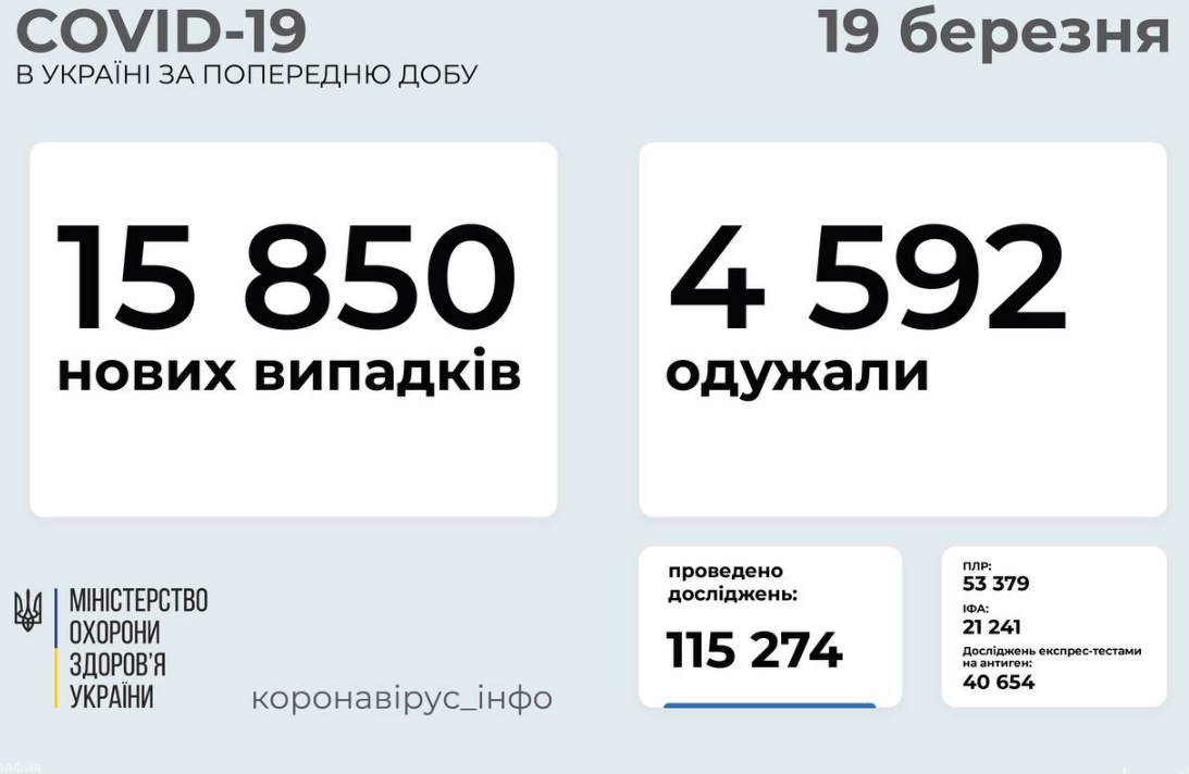 Коронавирус в Украине 19 марта: число заболевших растет, фото-1