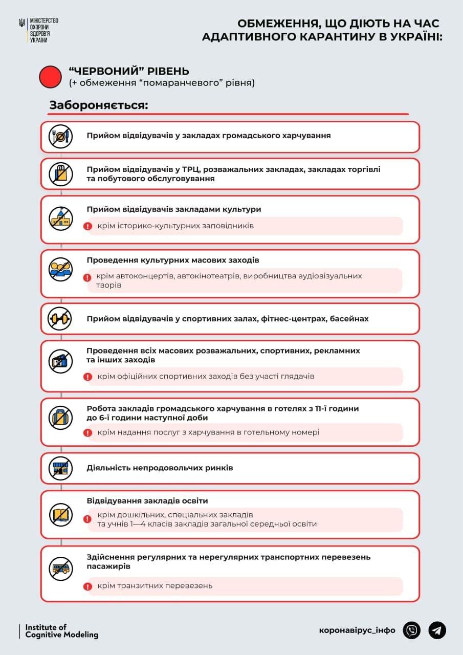 """Киев оказался в """"красной"""" зоне карантина, где запрещена работа транспорта., Фото на сайте МОЗ"""