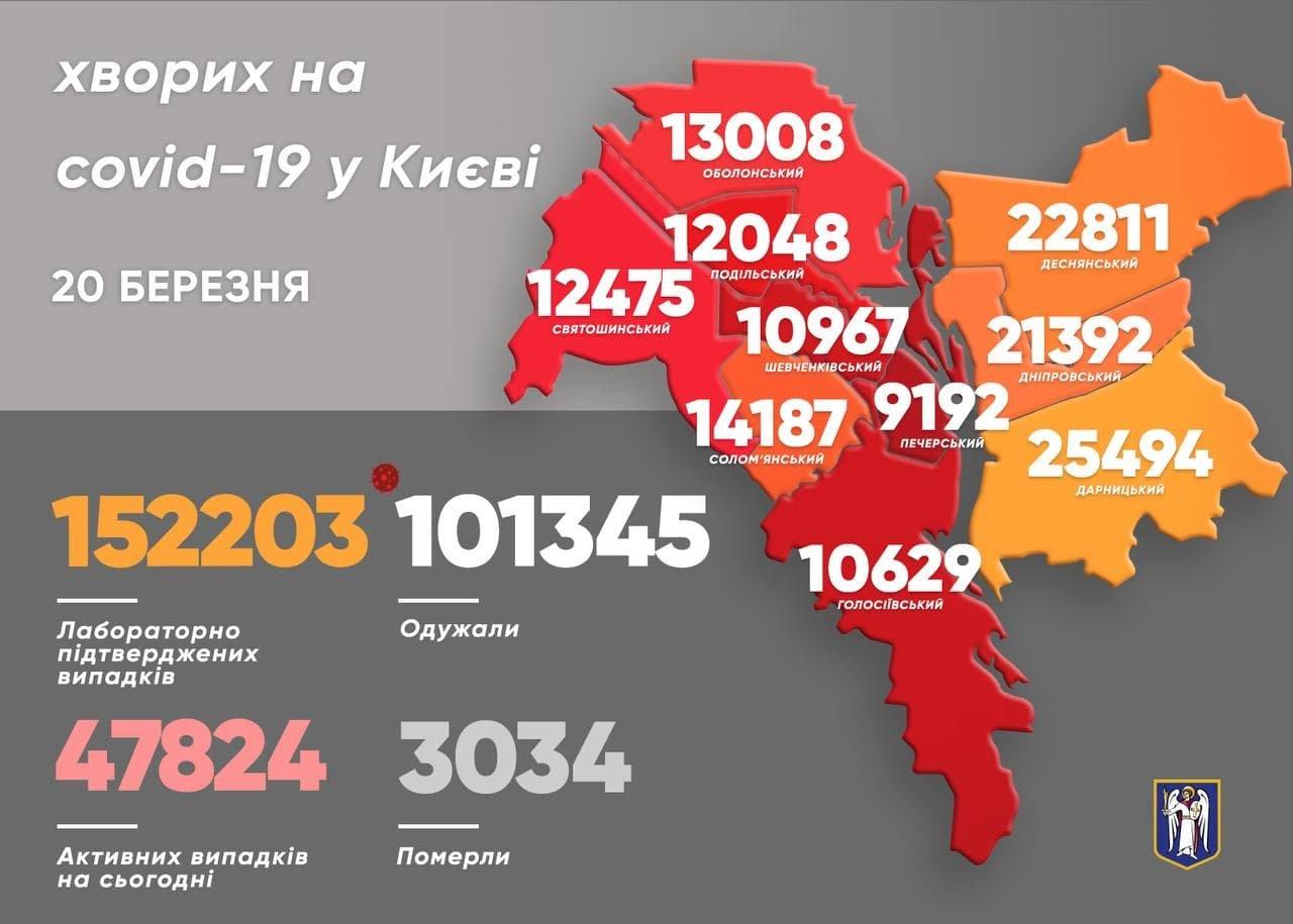 Статистика COVID-19, Киев, 20 марта