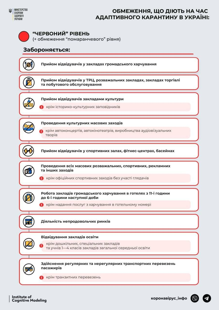 "Кабмин вводит в Киеве ""красную"" зону карантина с 23 марта: что это значит, фото-1, Фото: Минздрав"