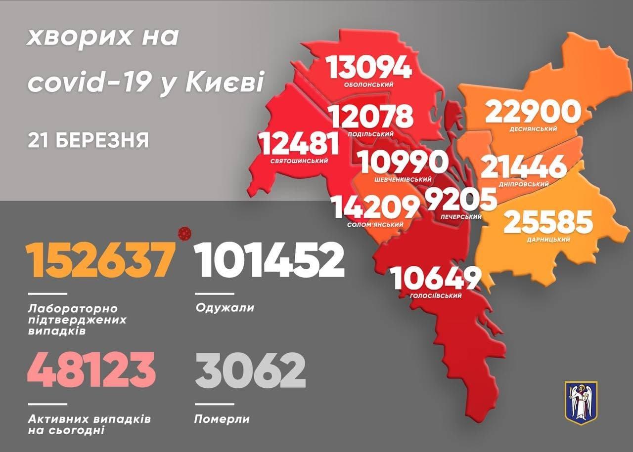 Статистика COVID-19, Киев, Фото: в Telegram-канале Виталия Кличко