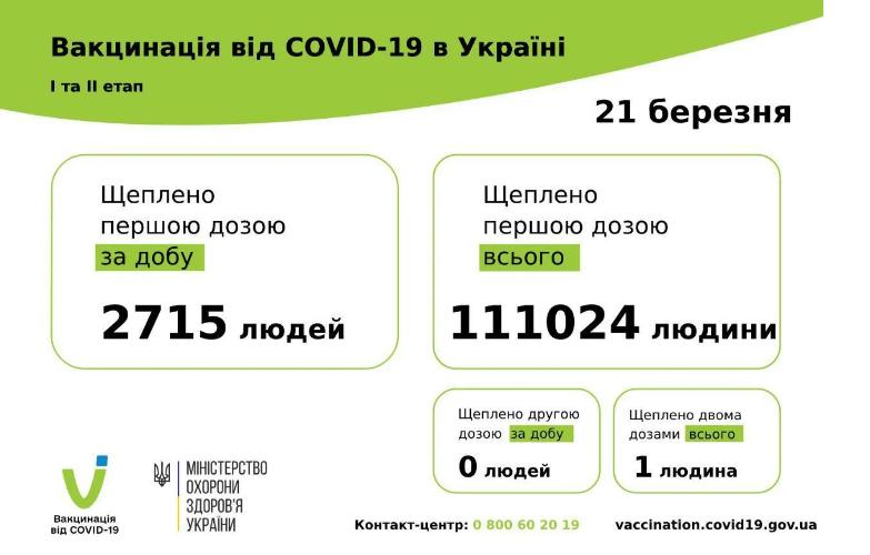 В Киеве за вчера не сделали ни одной вакцины от COVID-19.