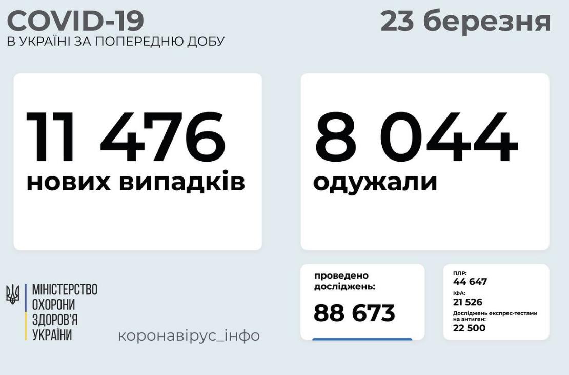 Коронавирус в Украине: статистика заболеваемости по областям на 23 марта , фото-1