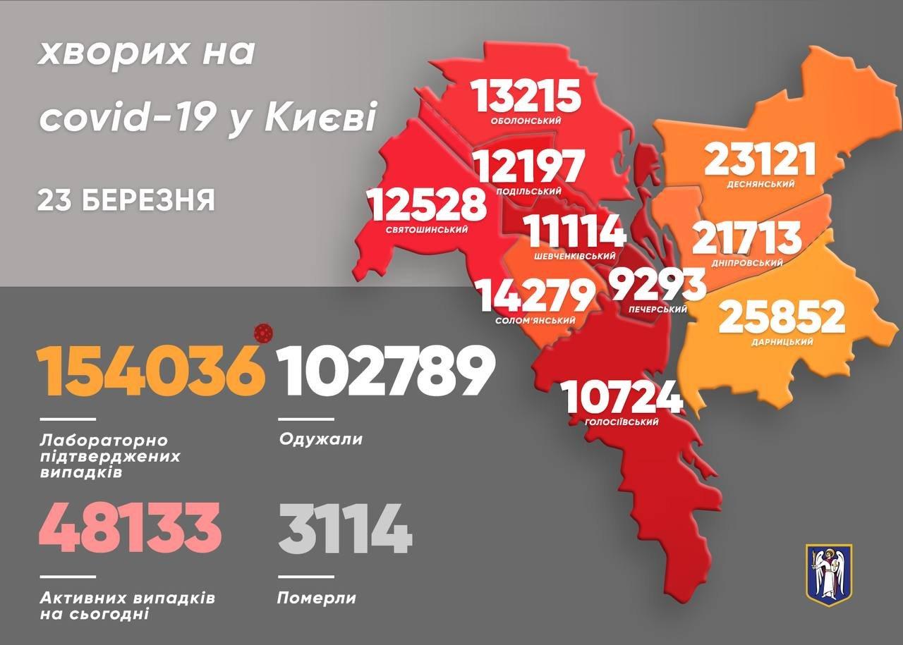 Статистика COVID-19 по районам на 23 марта, Фото из Телеграм-канала Виталия Кличко.