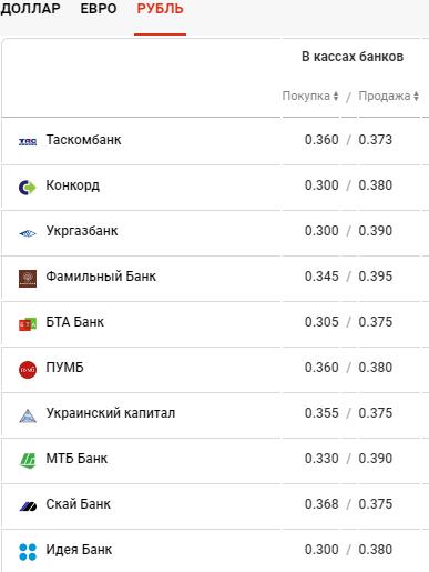 Курс валют в Киеве сегодня, 23 марта , фото-4