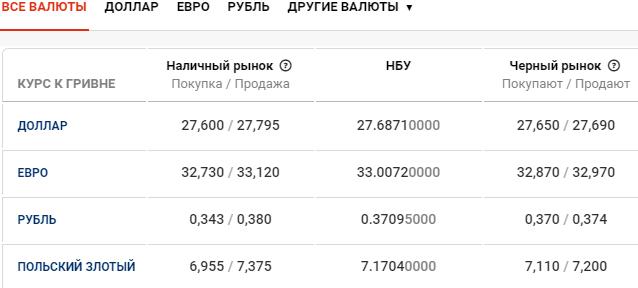 Курс валют в Киеве сегодня, 23 марта , фото-1