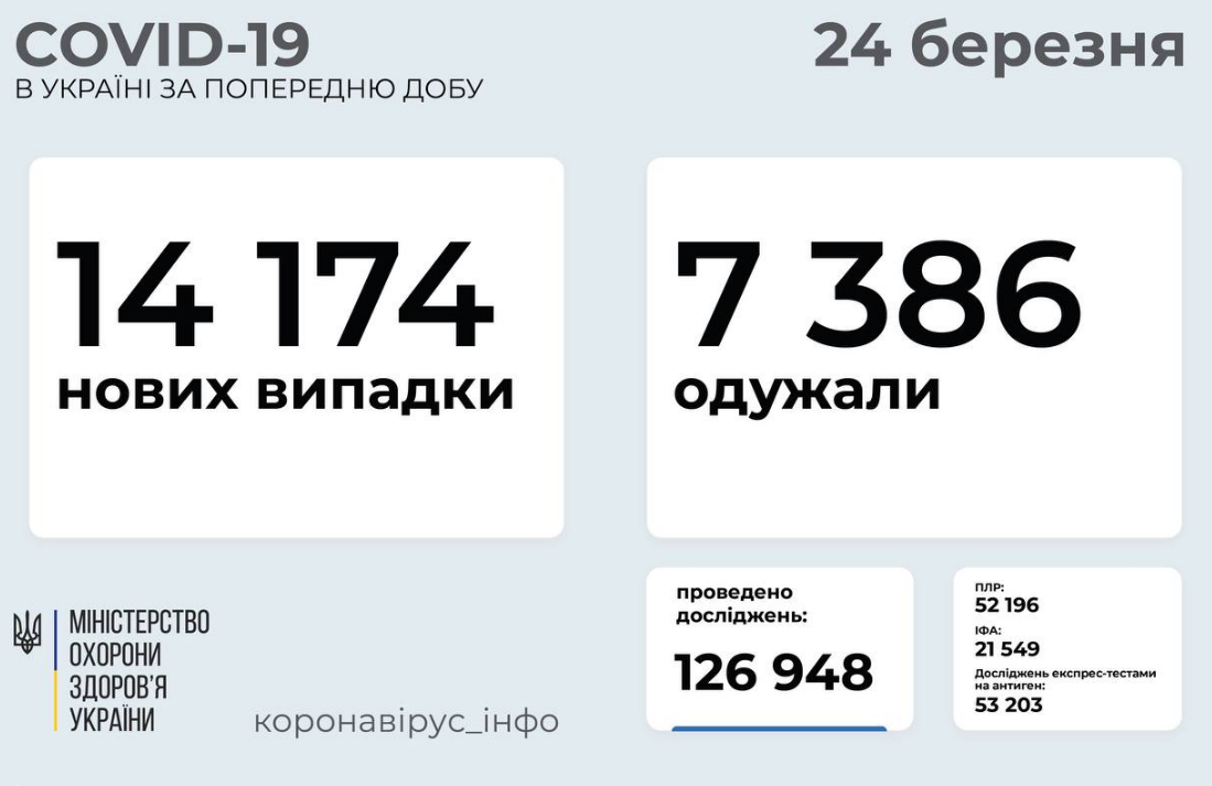 Коронавирус в Украине 24 марта: рекордные показатели смертности , фото-1