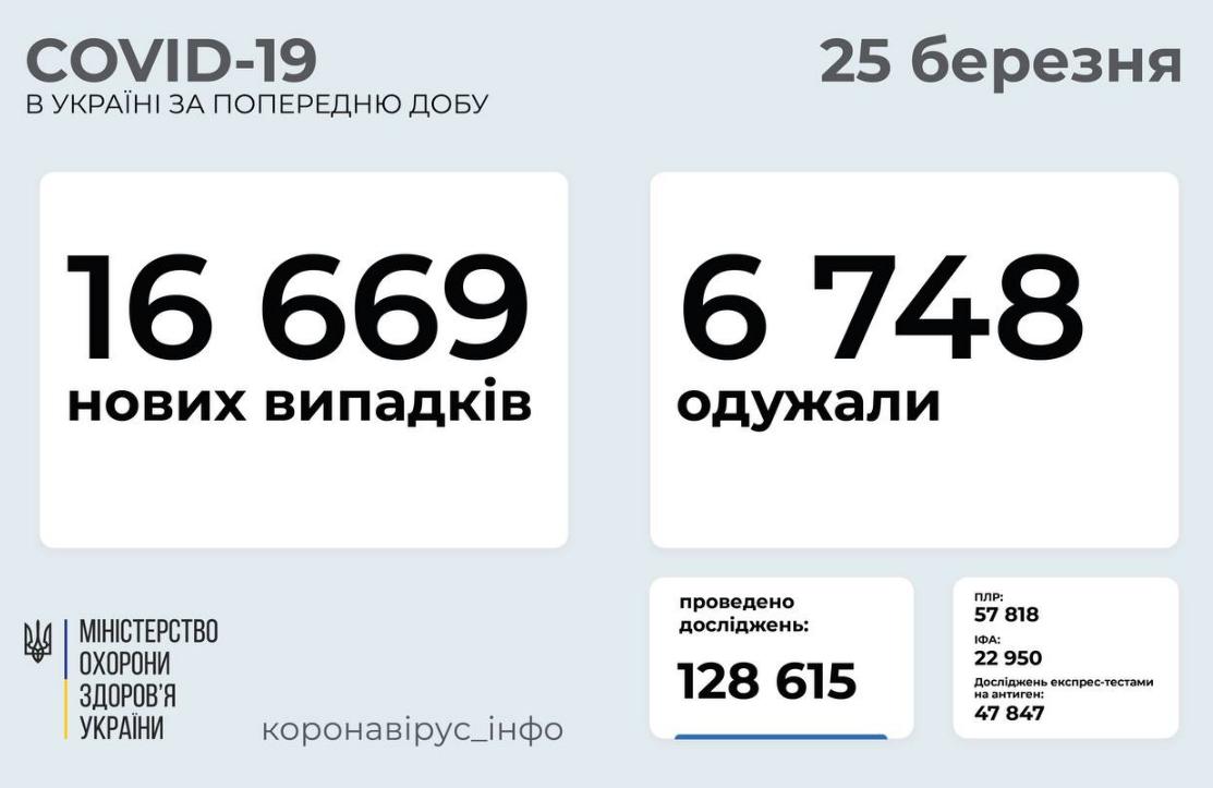 Коронавирус в Украине 25 марта: зарегистрирован антирекорд заболеваемости за сутки, фото-1