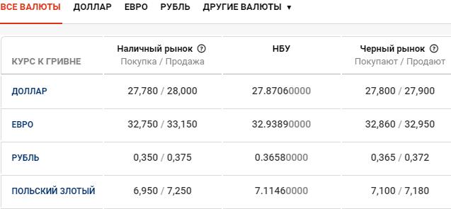 Курс валют в Киеве сегодня, 25 марта , фото-1