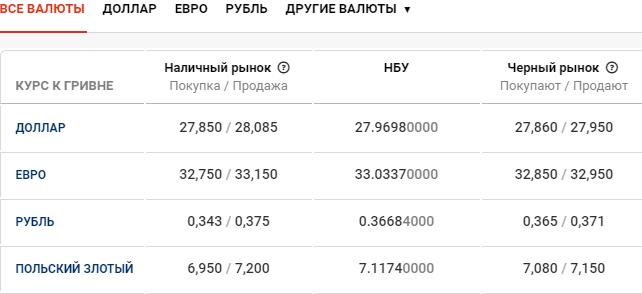 Курс валют в Киеве сегодня, 26 марта , фото-1