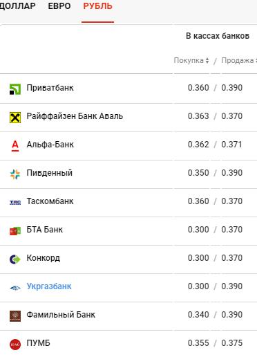Курс валют в Киеве сегодня, 26 марта , фото-4