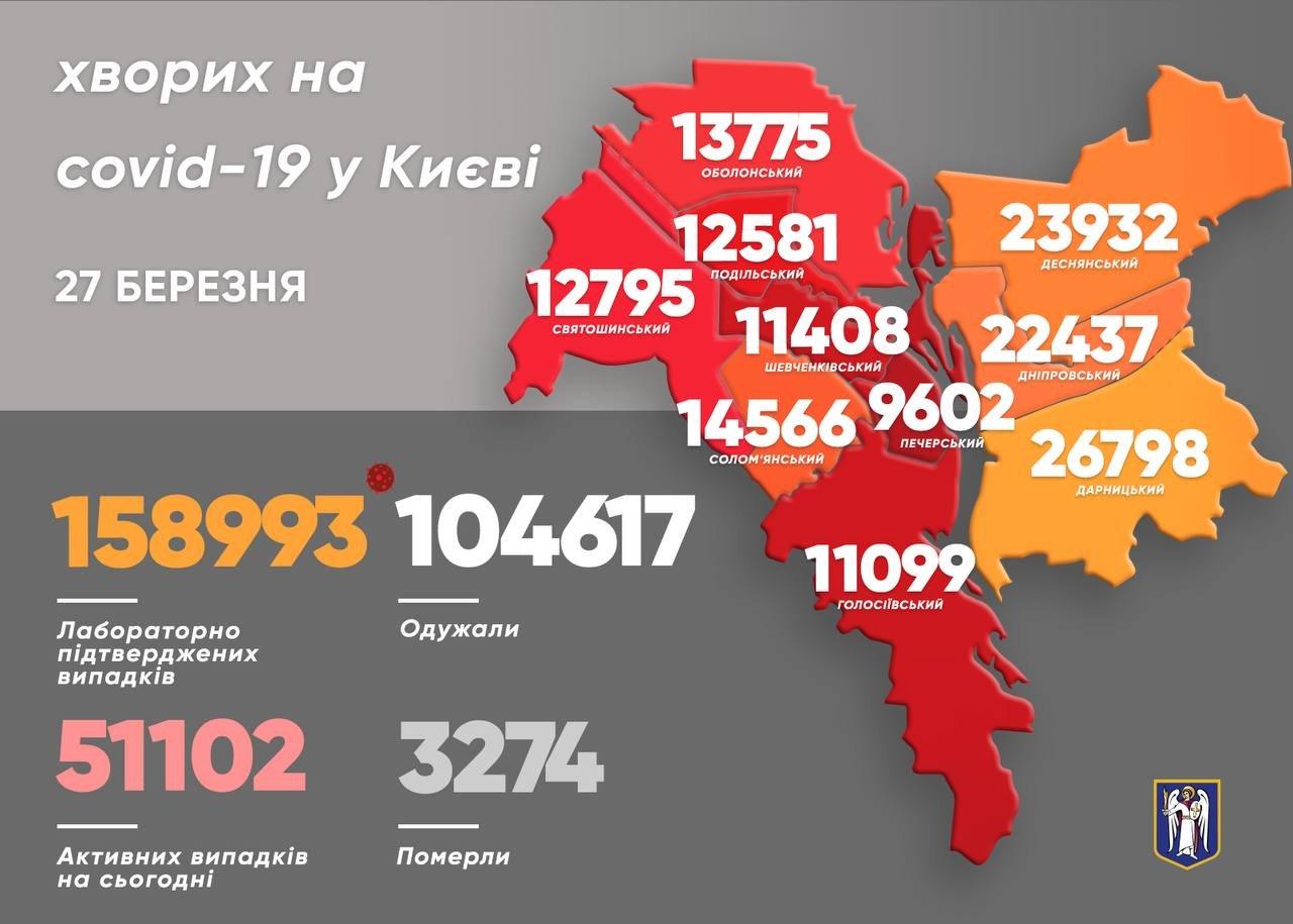 Коронавирус в Киеве: появилась статистика COVID-19 по районам на 27 марта, фото-1