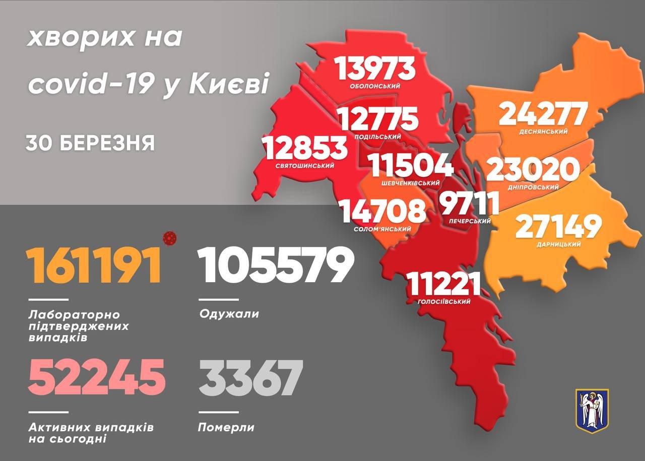 Появилась статистика COVID-19 по районам Киева на 30 марта