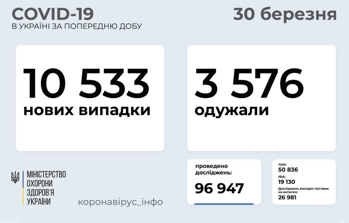 Коронавирус в Украине: статистика по областям на утро 30 марта , фото-1