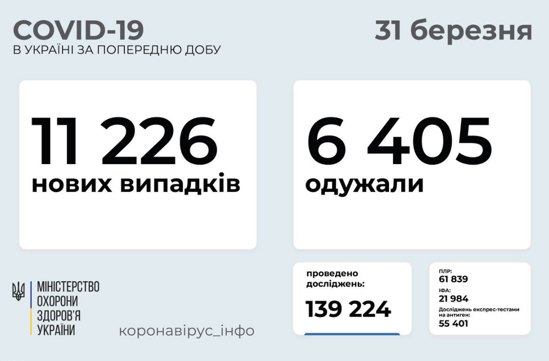Коронавирус в Украине 31 марта: растет число летальных исходов, фото-1